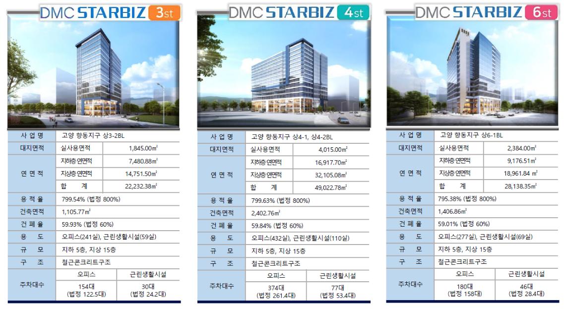 DMC스타비즈홍보관에서 부동산컨설팅을 해드립니다